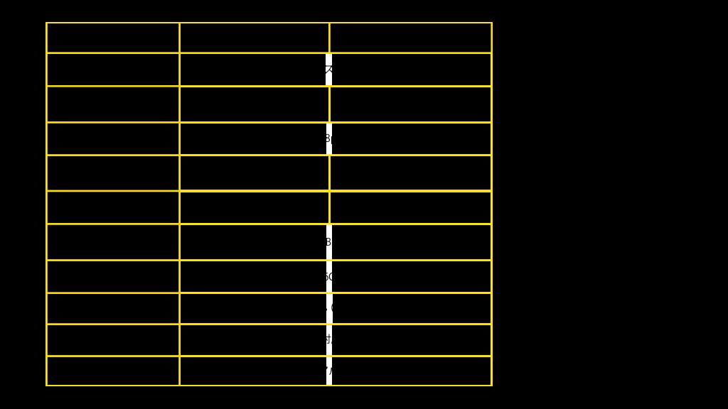 iPhone Xs と iPhone Xs のスペック表