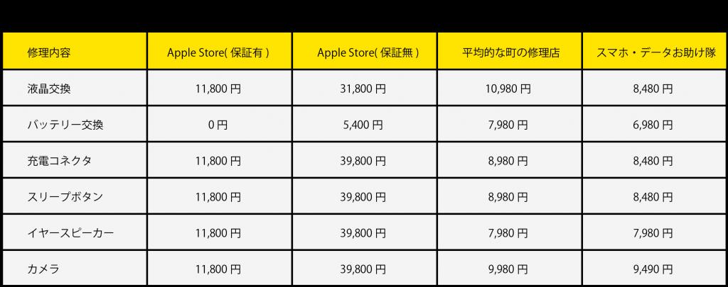 iPhone 修理内容別料金比較表