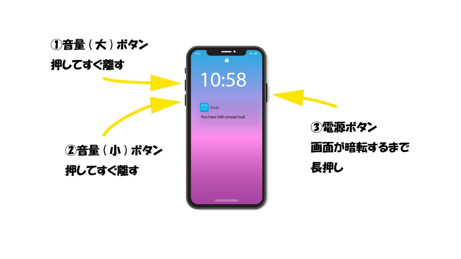 iphone操作ガイド。強制第起動の方法。